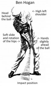 Impact position